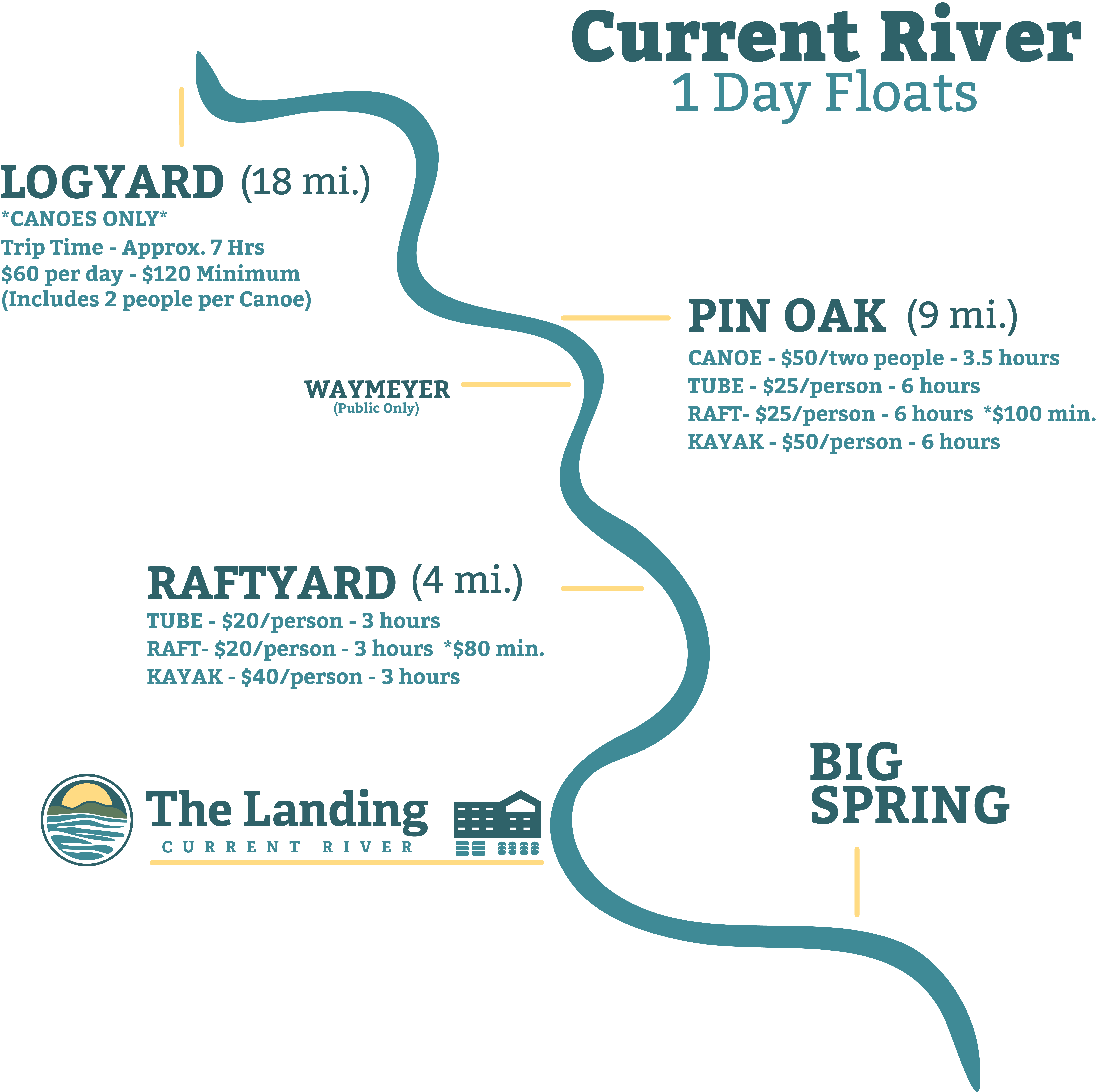 float map